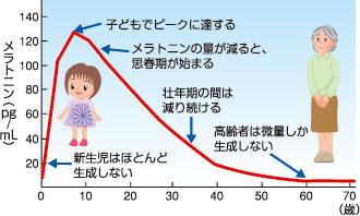 https://www.tainaidokei.jp/mechanism/img/graph32.jpg